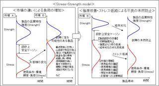 ストレス-ストレングス モデル