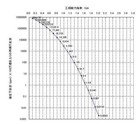 工程能力指数Cpkと不良率の関係