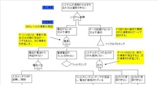 FTAの解析事例