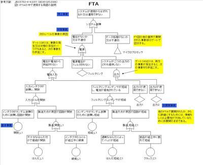 FTA(故障の木解析)