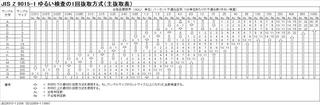 JIS Z 9015-1 ゆるい検査の1回抜取方式(主抜取表)