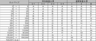 JISZ9015-1 AQL サンプル文字