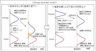 Stress-Strength model